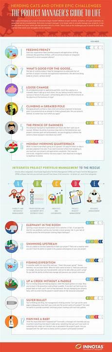 the project manager s guide to life http marketing innotas com 2013 06 website herdingcats