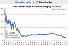 Aol Stock Price History Chart Chart Of The Day Aol Time Warner S Marriage Made In Hell
