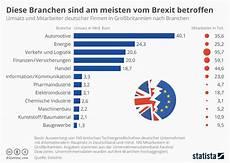 Infografik Diese Branchen Sind Am Meisten Vom Brexit