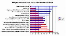 religion politics and presidential election 2012 a post election look at religious voters in the 2008