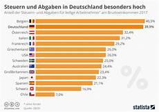arbeitnehmer in belgien und deutschland zahlen am meisten