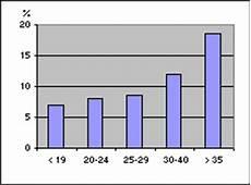 fruchtbarkeit frau alter tabelle alter als ursache wunschkinder net
