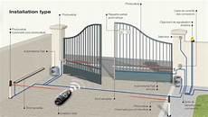 schema electrique portail automatique motorisation d un portail cabasvanessabruno