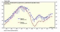 dr ed s blog us treasury tax receipts excerpt