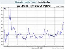 Aol Stock Price History Chart Business Insider