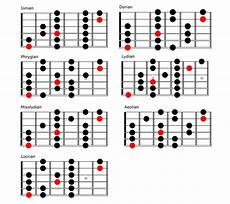 guitar scales and modes power shred visualizing the modes