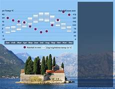 wetter in montenegro best time to visit montenegro responsible travel guide on
