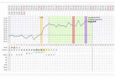 temperatur bei schwangerschaft 84 sch 246 n temperatur bei schwangerschaft kleines zuhause