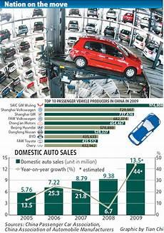 auto market auto market takes us as world s largest