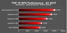 Smartphone Prozessoren Rangliste Handyvergleich 2016