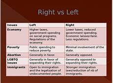 difference between political right and left