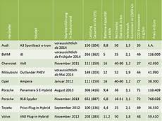 Hybridantrieb Vor Und Nachteile - markt 252 bersicht 2014 in hybride technische daten
