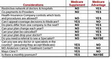 what are the differences in medicare supplements and medicare advantage medicare supplement