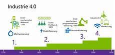 cebit 2015 of things und advanced analytics