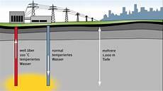 welt der physik geothermie