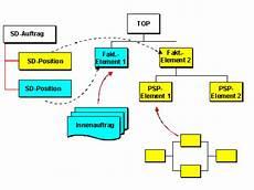 prozess der fakturierung ps sap dokumentation