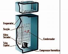 manual de refrigeracion muy bueno manuales de refrigeraci 211 n