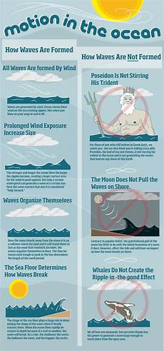 how are waves formed the motion in the ocean how waves are formed humor fun sloshspot com