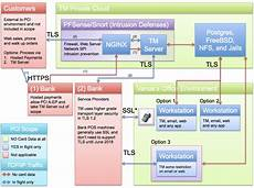 Pci Chart Network Diagram For Pci Compliance