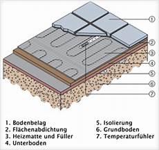 bernstein elektrische fu 223 bodenheizung elektrisch 160w m 178 mit technologie ebay