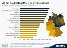 wo wird in deutschland tabak angebaut infografik wo am h 228 ufigsten baf 246 g beansprucht wird statista