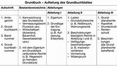grundbuch definition gabler banklexikon