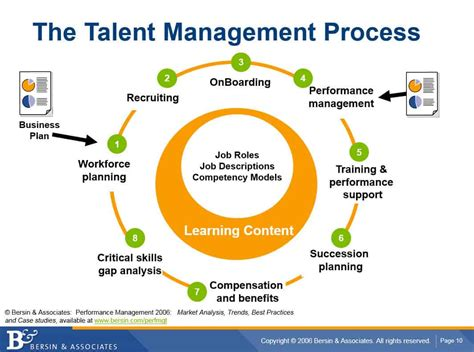How To Manage Talent
