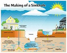 foundation services about sinkholes symptoms of