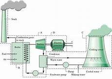 What Is The Block Diagram Of A Thermal Power Station Quora
