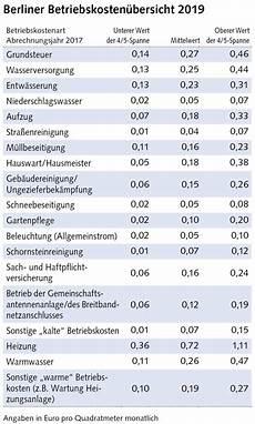 berliner betriebskosten 252 bersicht 2019 w 228 rmekosten