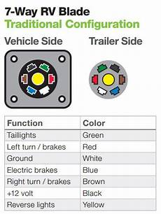 Light Wiring Diagram 7 Way Hitch by The Ins And Outs Of Vehicle And Trailer Wiring