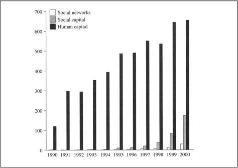 Putnam Definition Of Social Capital