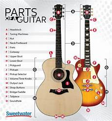 Parts Of A Guitar Sweetwater