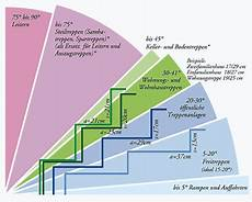 treppenlexikon treppe bodentreppe und spartreppe