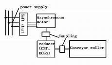 hydraulic conveyor schematic schematic diagram of asynchronous motor drive system of belt conveyor scientific diagram
