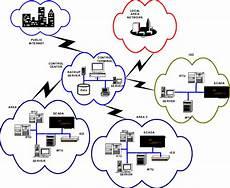 Block Diagram Representation Of Computer Network 3