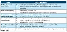 Pci Chart Failing Pci Compliance Requirements Top 7 Reasons Cyber
