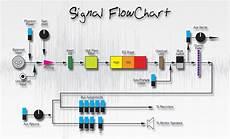 audio signal flow signal flow chart jacob l hodgson