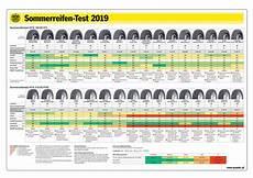 Reifentest 225 45 R17 - 214 amtc sommerreifentest kleinwagendimension schneidet