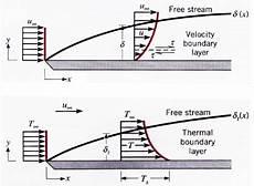 verlauf stromleitungen in der wand 5 grenzschichten mathematical engineering lrt