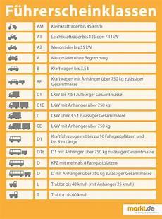 Wie Teuer Ist Ein Führerschein - wie viel kostet ein f 252 hrerschein f 252 r das auto markt de