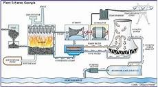 A Coal Fired Thermoelectric Power Plant Usgs Water