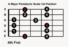 what is pentatonic scale guitar play guitar in any key with 5 major pentatonic scale patterns uberchord app