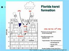 planetary formation how is karst topography formed