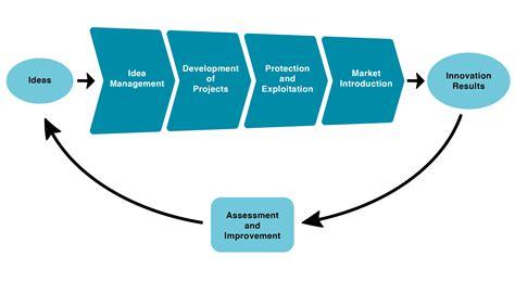 Innovation Management Process