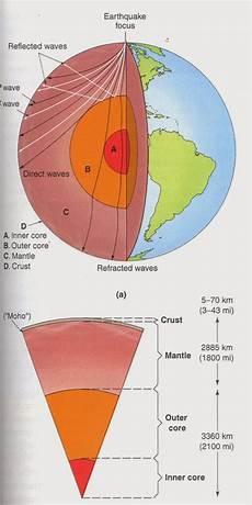 Karakteristik Lapisan Bumi Dan Pergerakan Lempeng