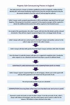 hauskauf checkliste notar grundst 252 ckskauf uk cross channel lawyers