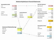 relationship between financial statements double entry bookkeeping