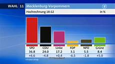landtagswahl mecklenburg vorpommern hochrechnung 18 12