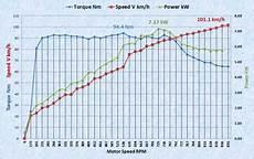 thema elmoto bike tuning auf mehr leistung drehmoment h 246 here geschwindigkeit oder mehr